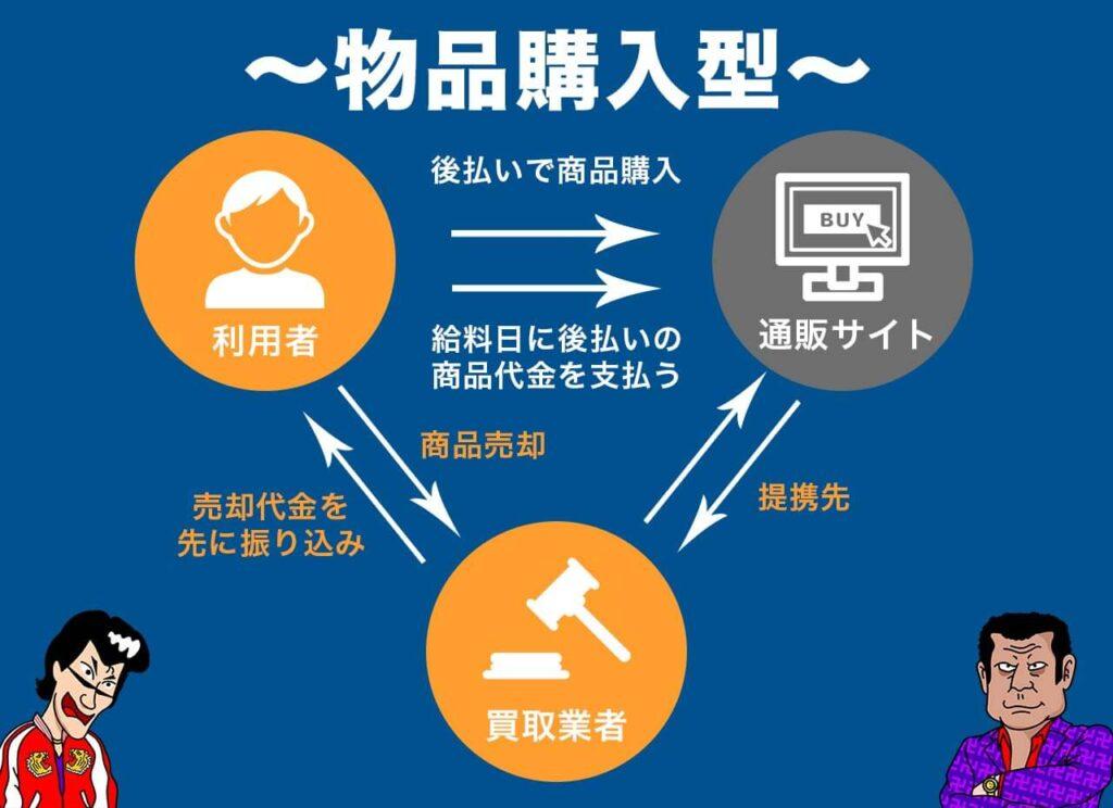 後払いツケ払い現金化_物品購入型(転売)