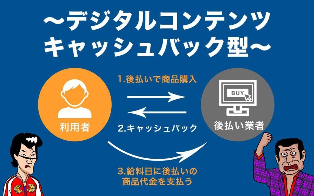 後払いツケ払い現金化_デジタルコンテンツキャッシュバック型