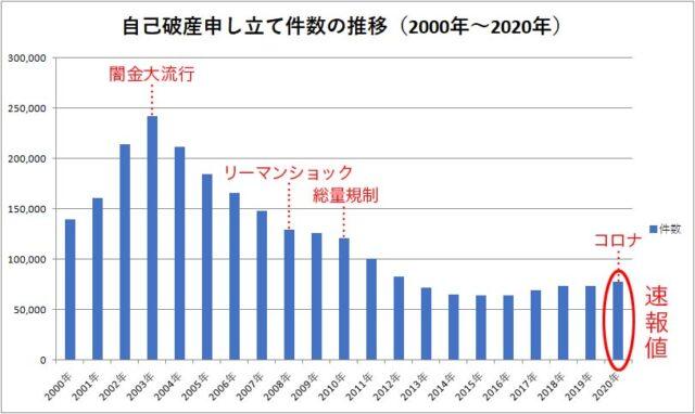 自己破産申し立て件数の推移グラフ(2000年~2020年)