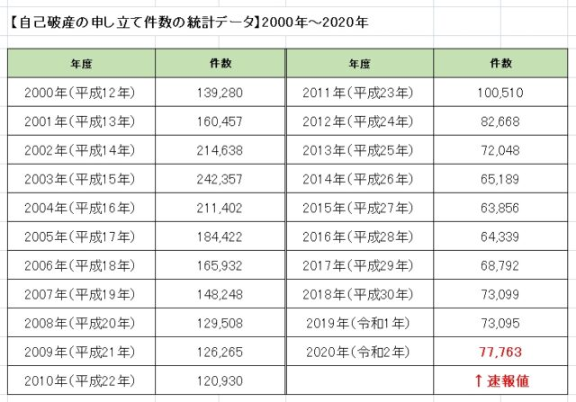 自己破産申し立て件数の推移(2000年~2020年)